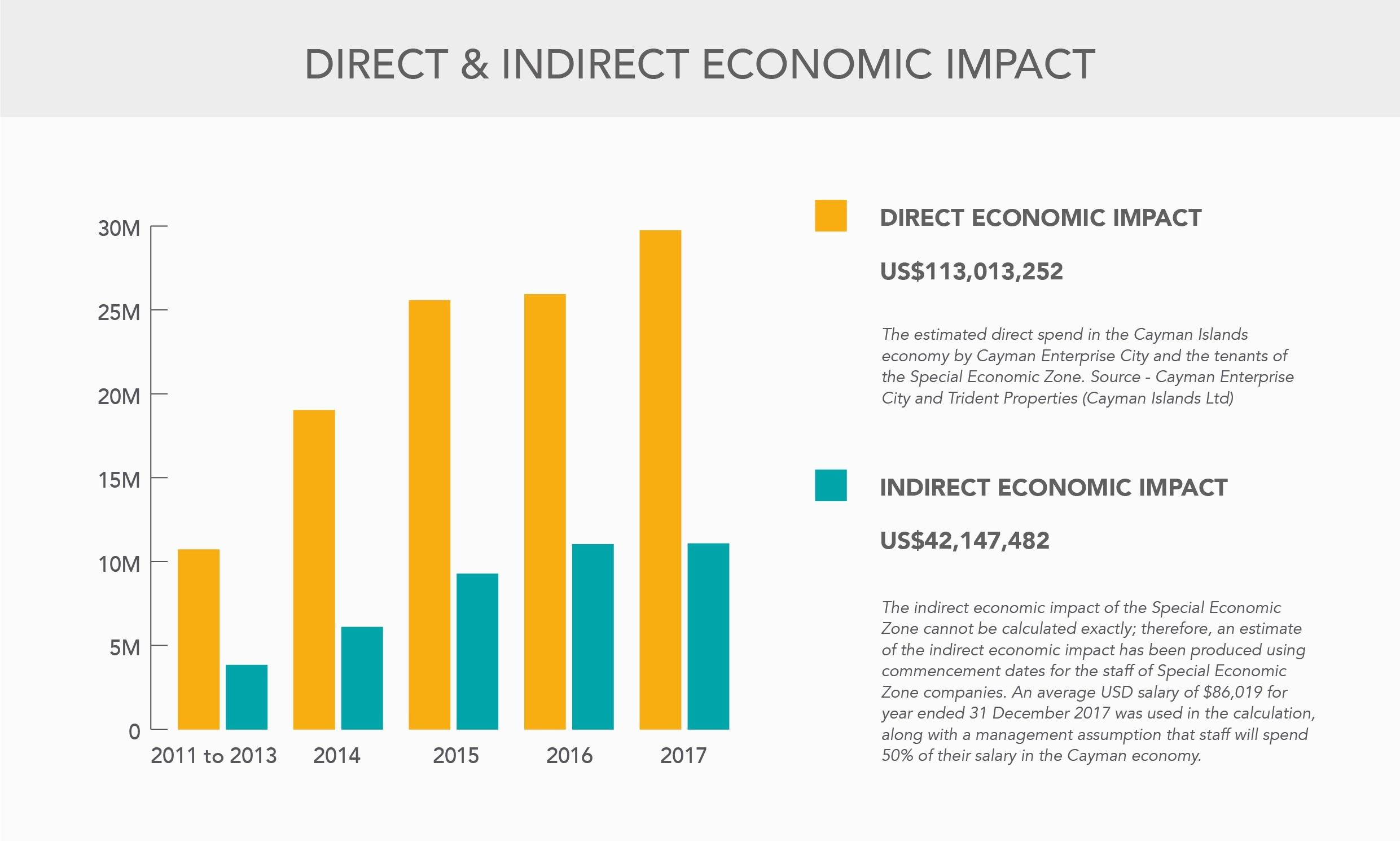 Slide_Direct and Indirect Economic Impact (2017)