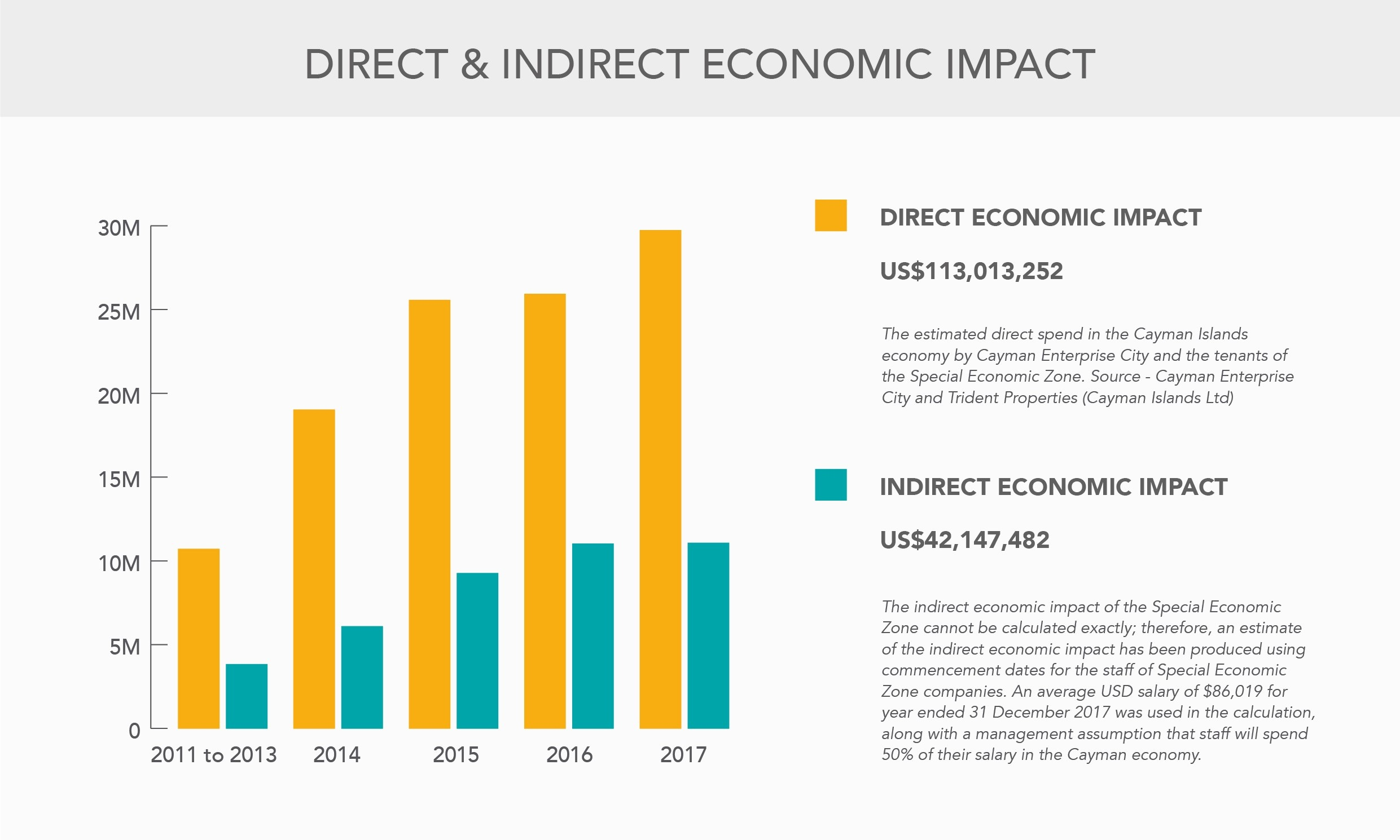 Slide_Direct and Indirect Economic Impact (2017)