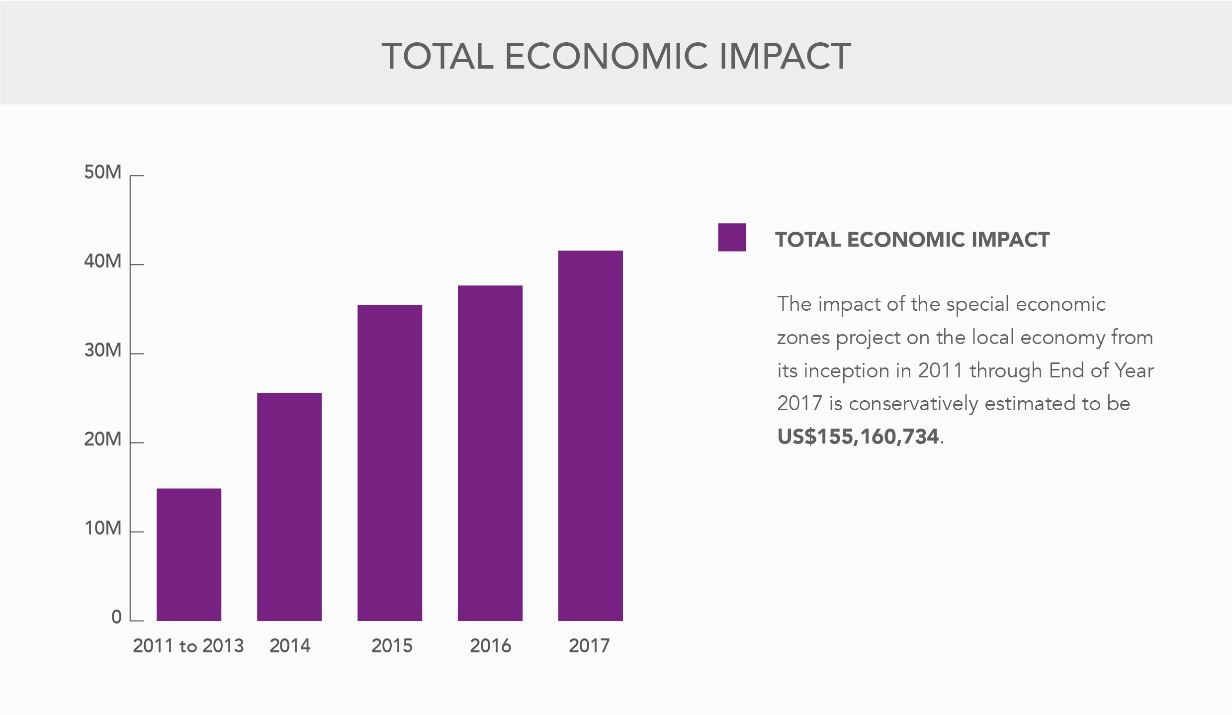 Slide_Total Economic Impact (2017)