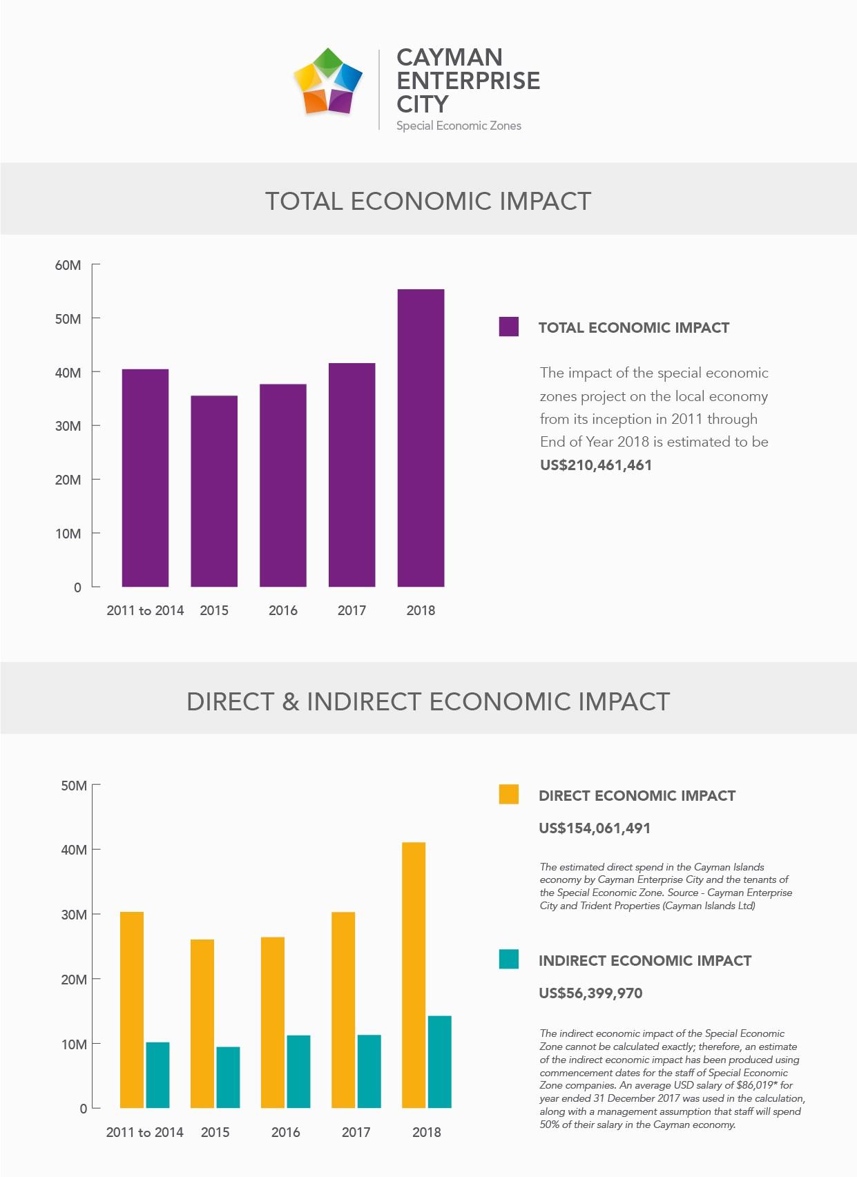 Economic Impact Cayman Enterprise City 2018