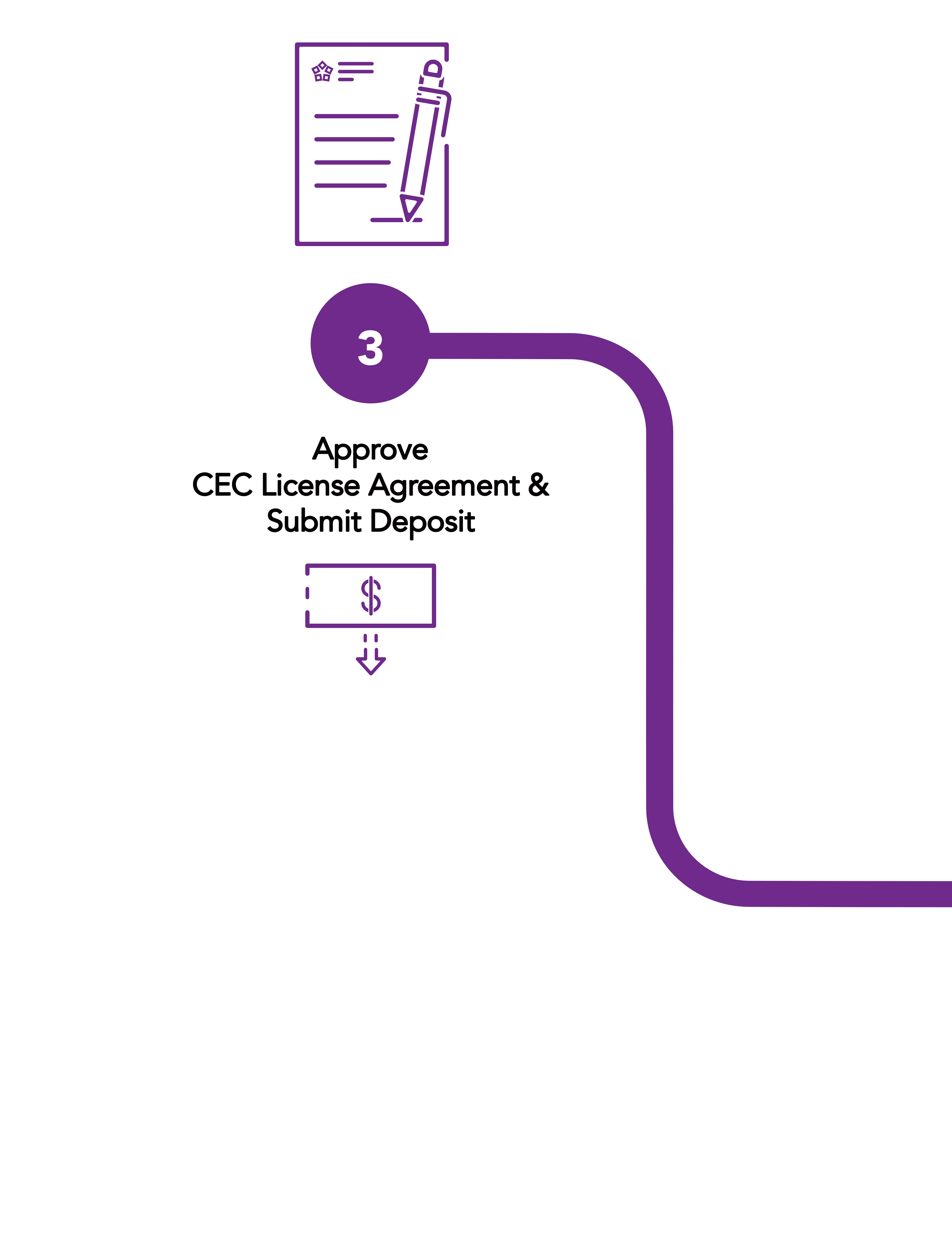 Approve your CEC License Agreement & Submit Deposit