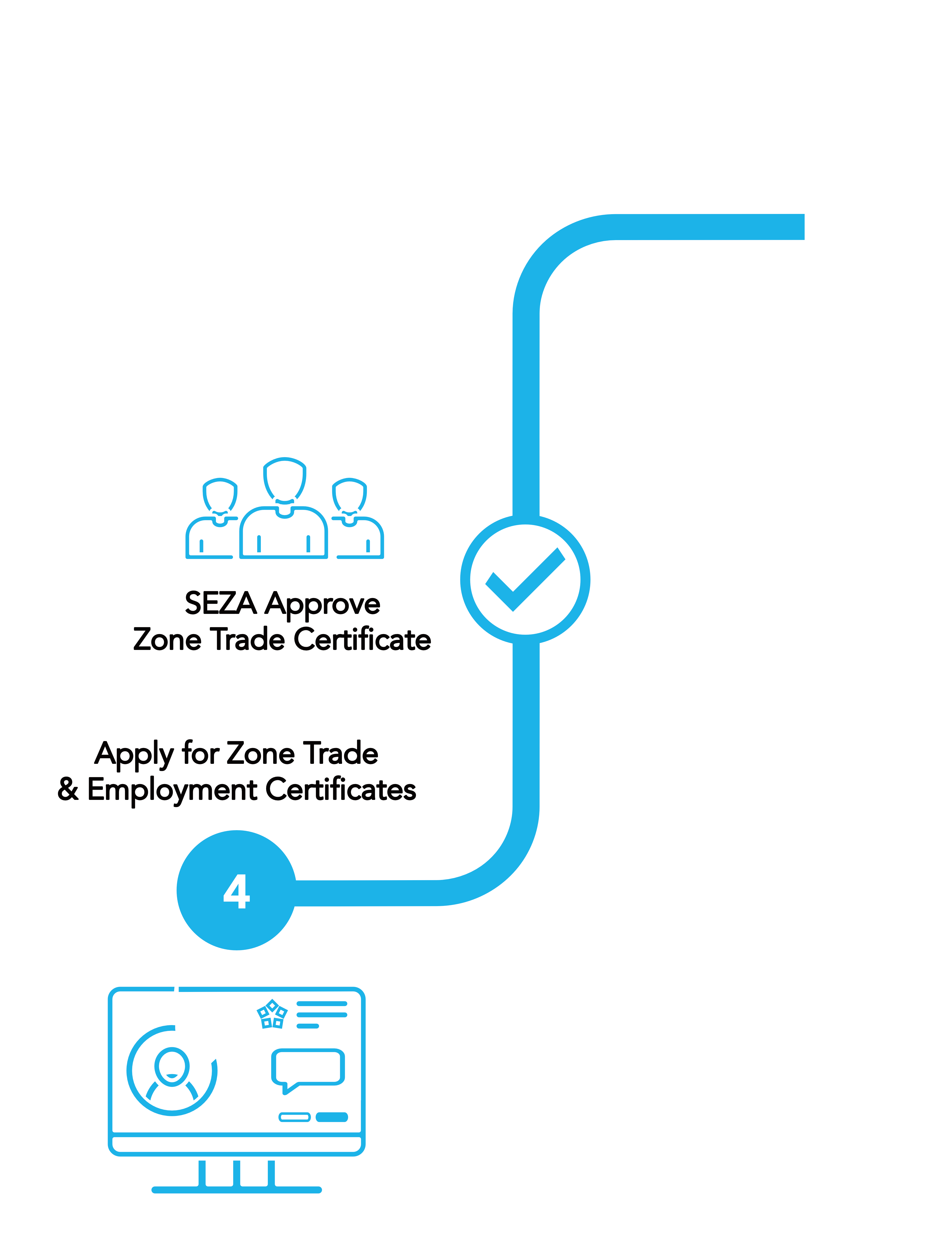 Apply for Zone Trade & Employment Certificates